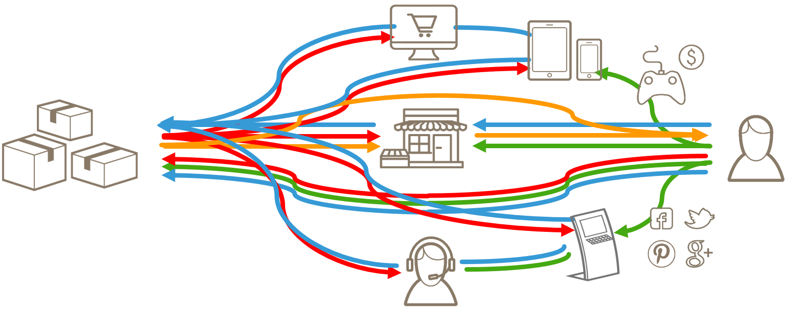 Interaktions und Kaufprozesse