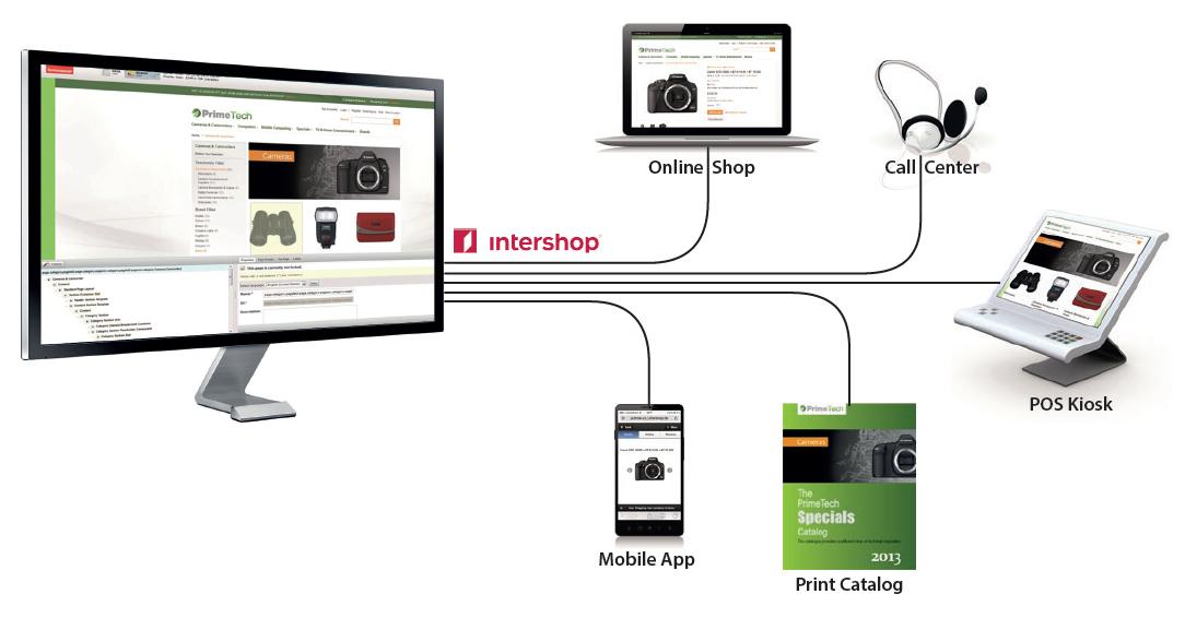 Intershop Omnichannel